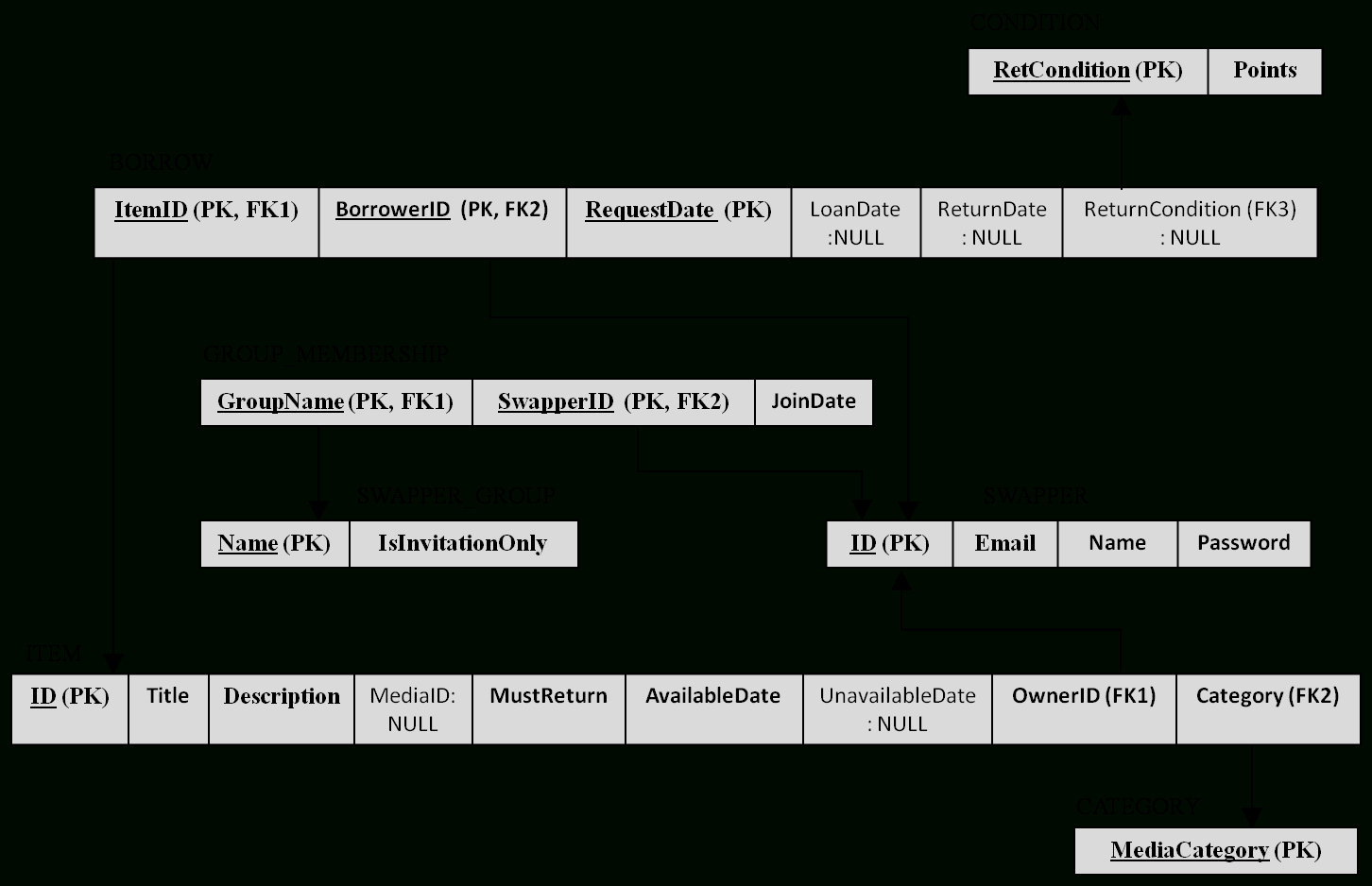 Functional Dependencies And 3Nf regarding Er Diagram To 3Nf
