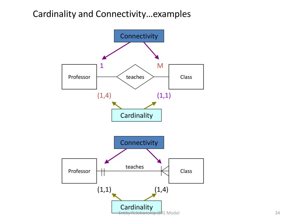 Fundamentals Of Databases Csu Ppt Download within Er Diagram Connectivity