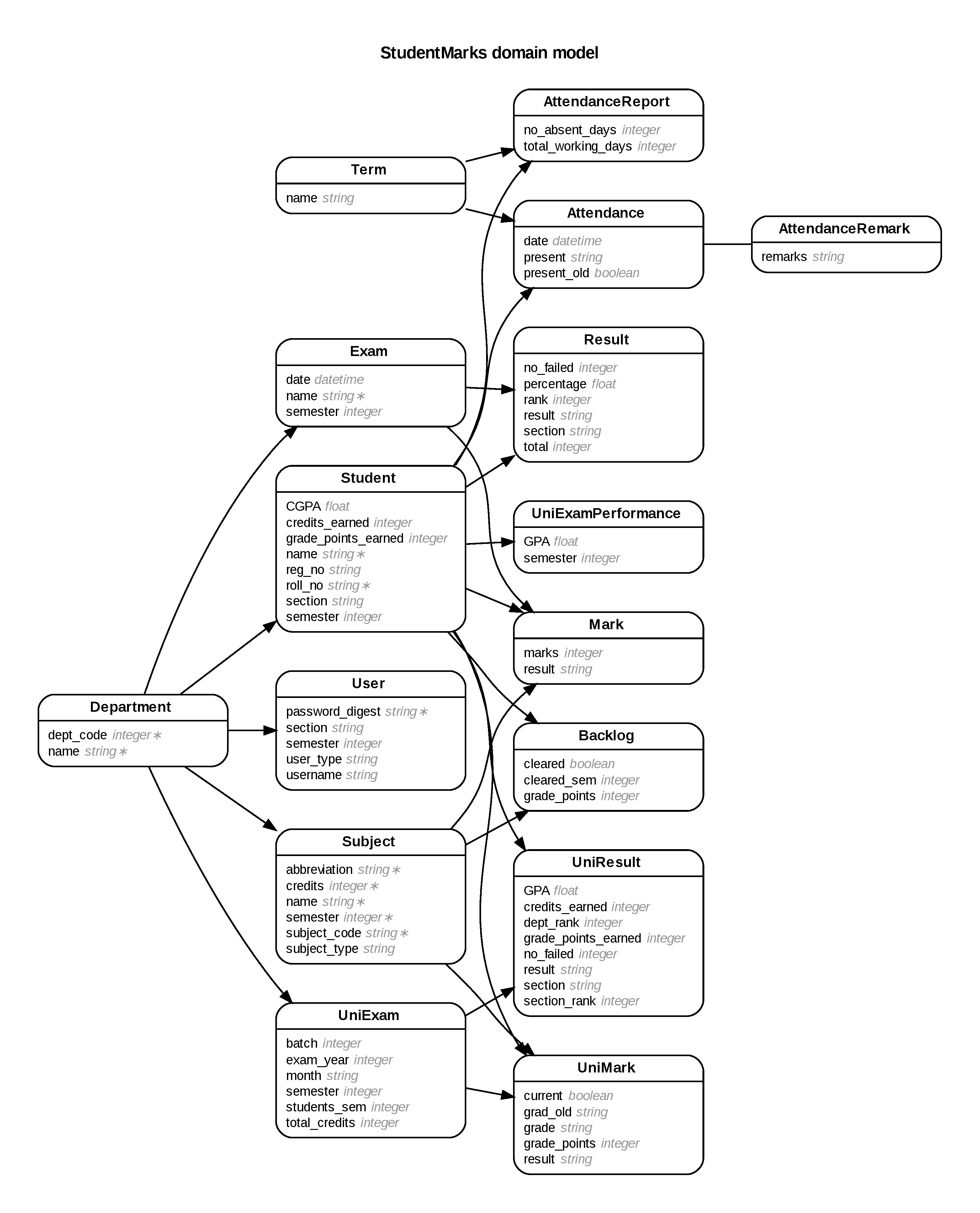 Generate Entity-Relationship Diagrams From Rails throughout Er Diagram Pdf