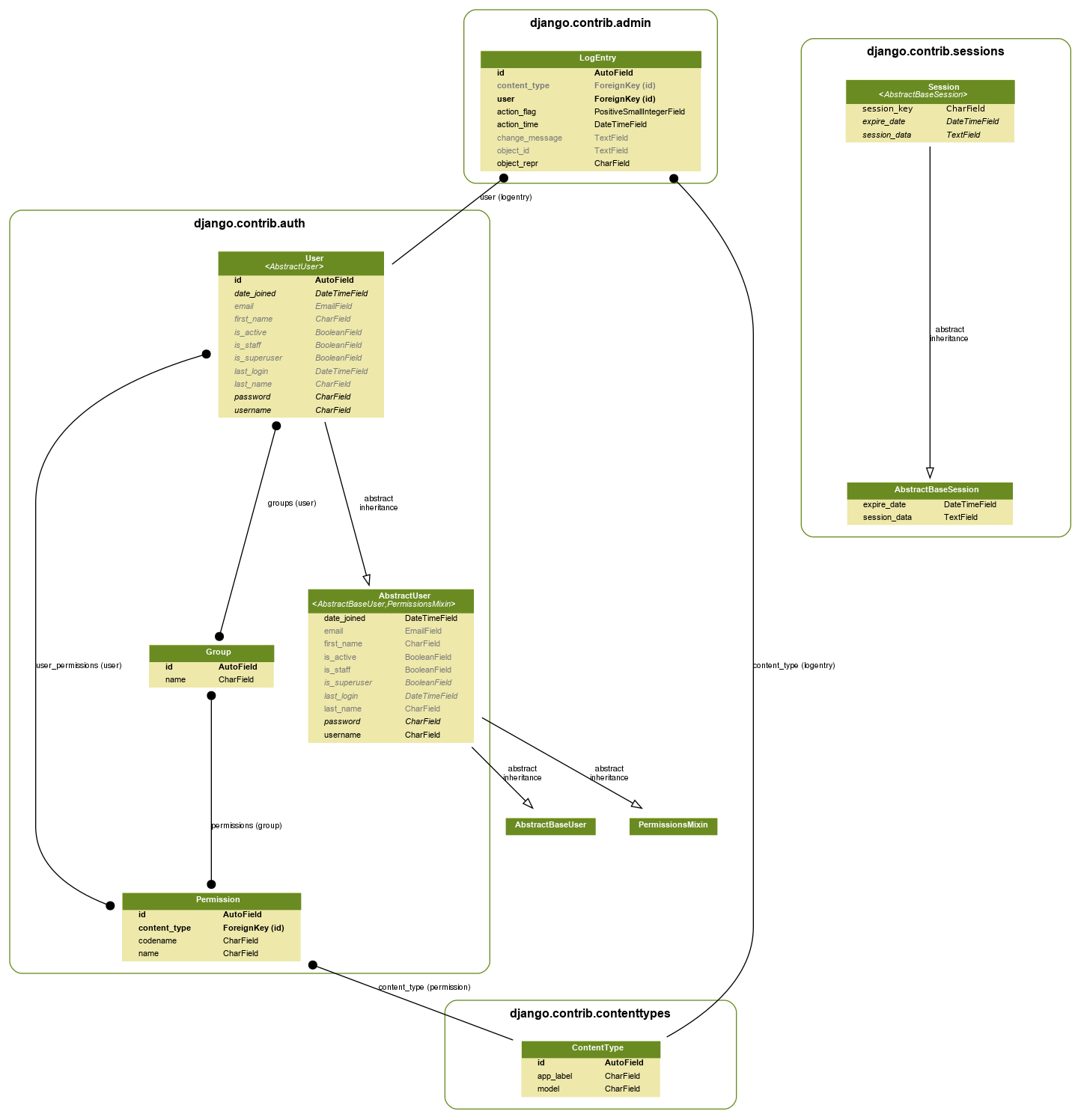Generate Uml Class Diagrams From Django Models | Simple It throughout Er Diagram Python