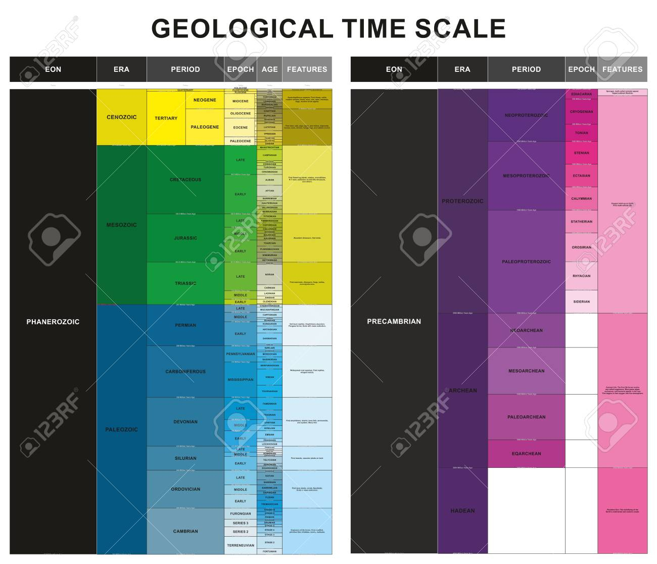 Geological Time Scale Infographic Diagram Including Eon Era Period.. inside Era Diagram