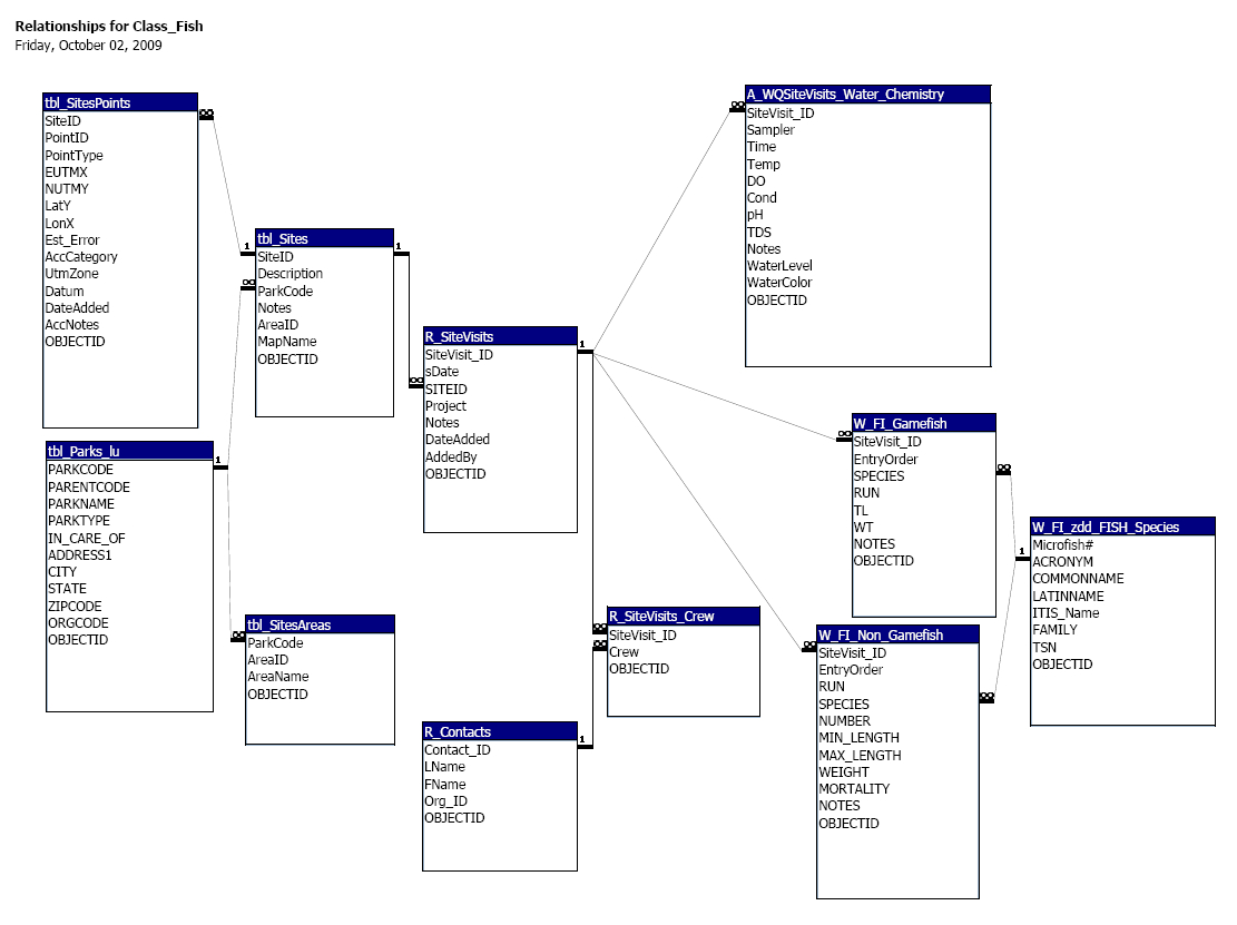 Geomodeler - Database Operations throughout How To Create An Entity Relationship Diagram In Access