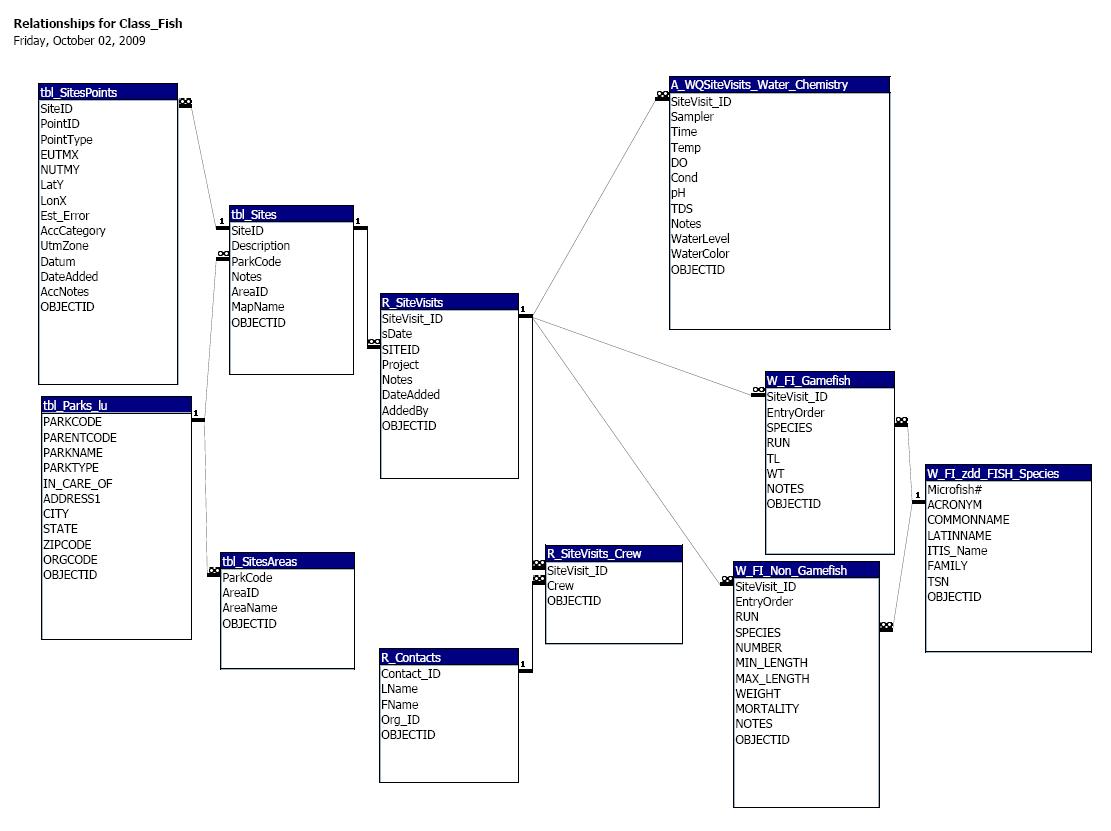 Geomodeler - Database Operations with regard to Access Erd Diagram