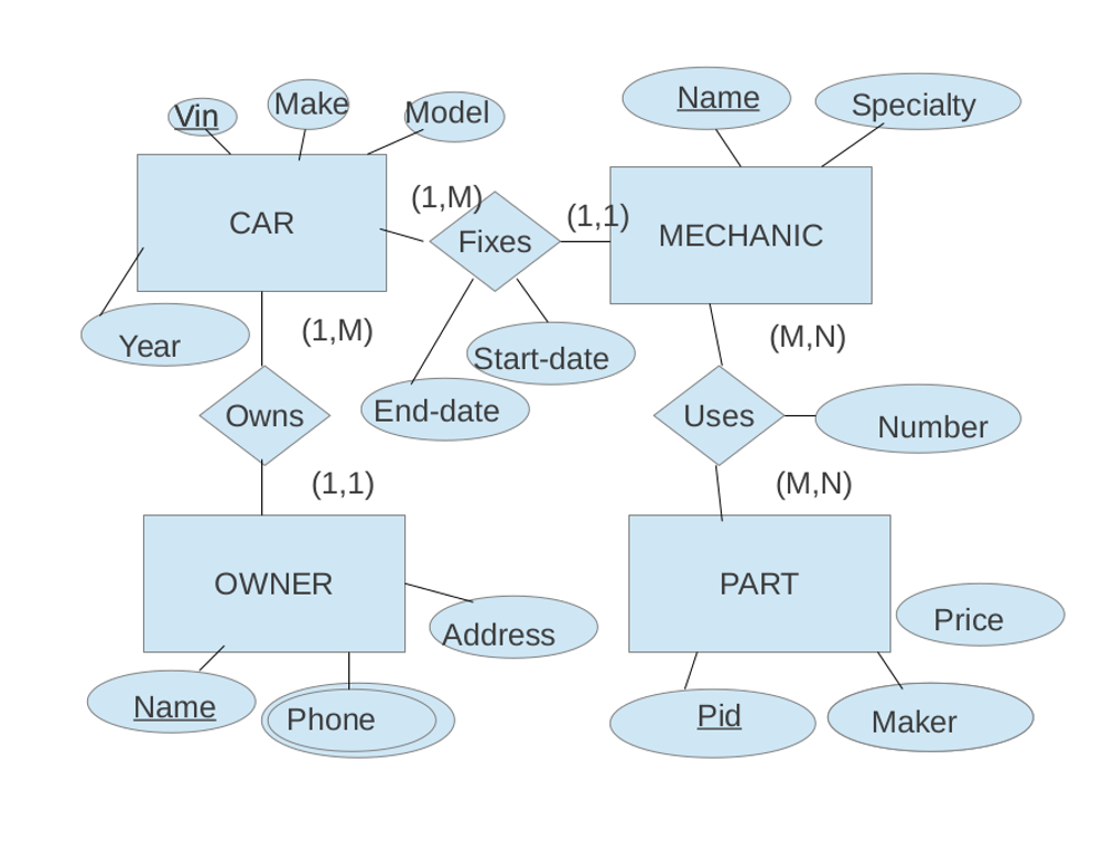 Given The E-R Diagram Shown Below, Give A Database throughout Er Diagram 1 To N