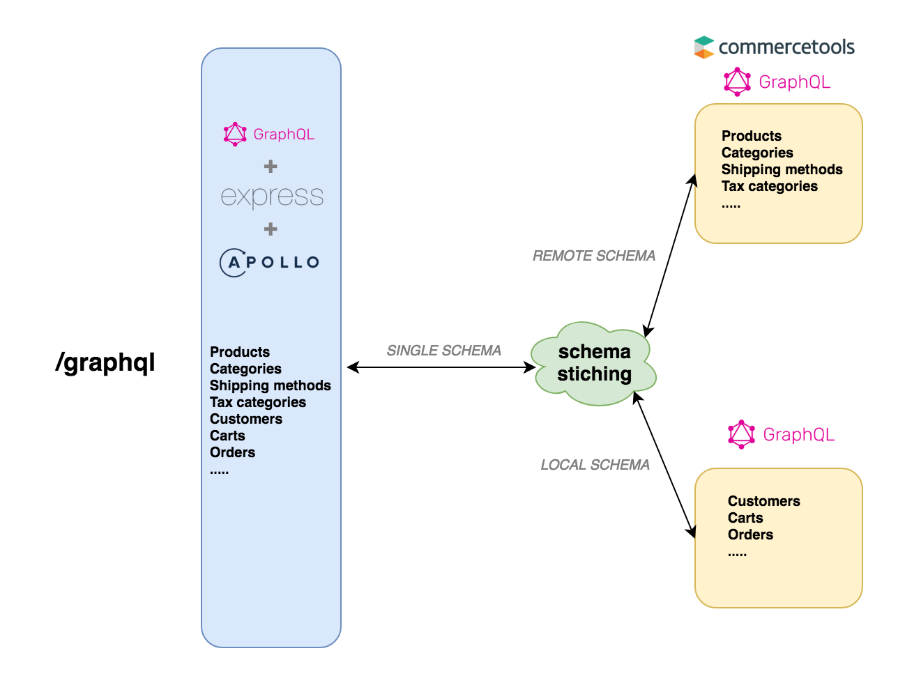 Graphql Schema Stitching In Action With Apollo - Open for Er Diagram Npm