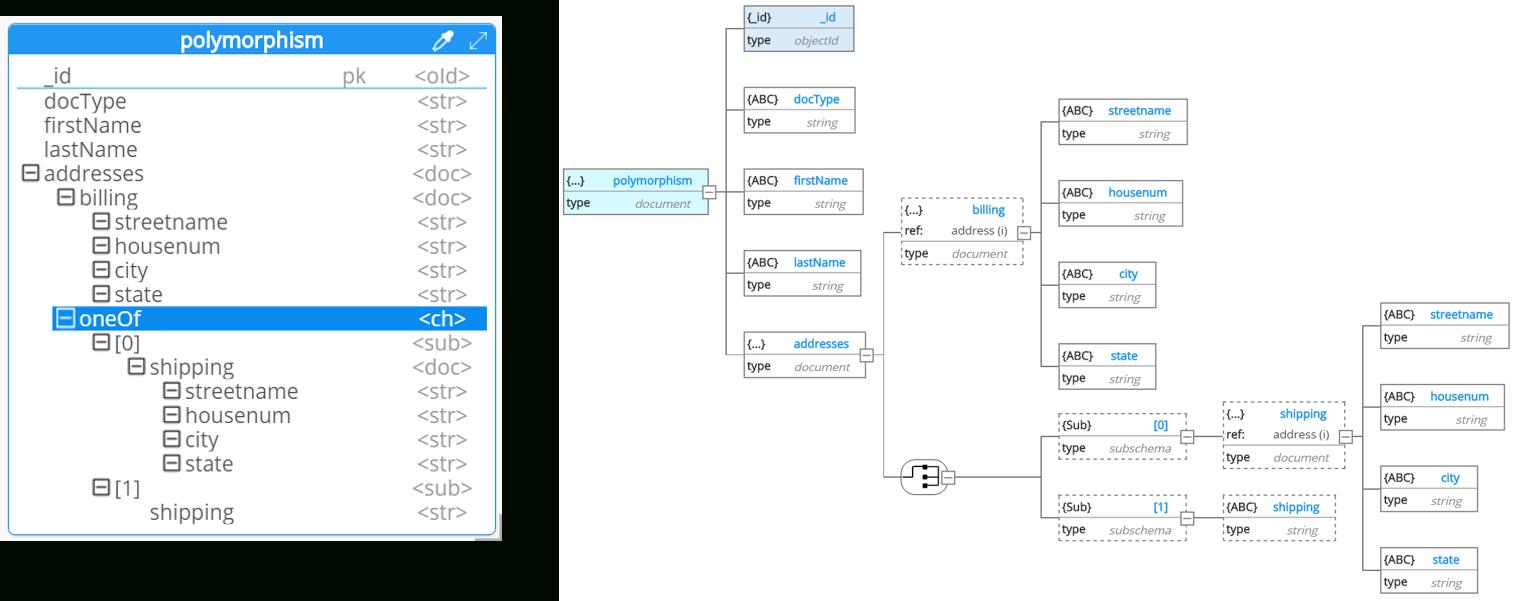 Hackolade: Entity Relationship Diagram in Yelp Er Diagram