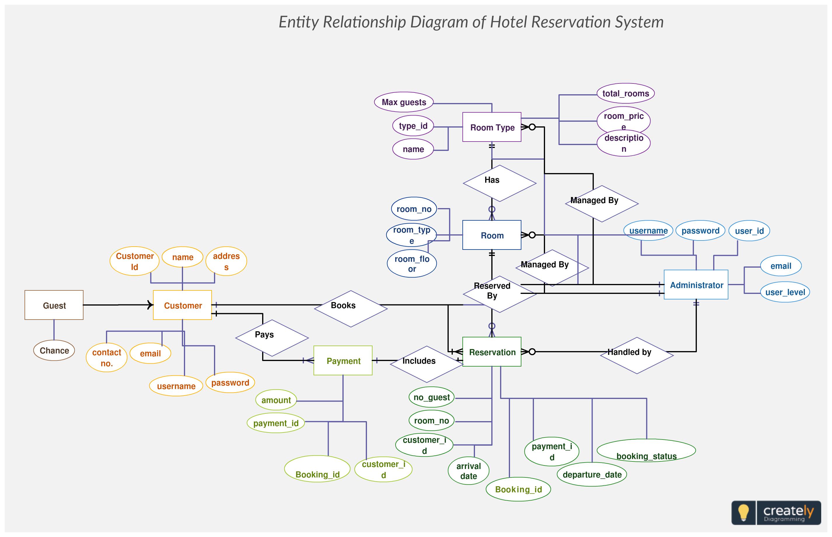 Hotel Reservation System Er Diagram Maps Out The Data Flow intended for Er Diagram For Hotel Reservation System