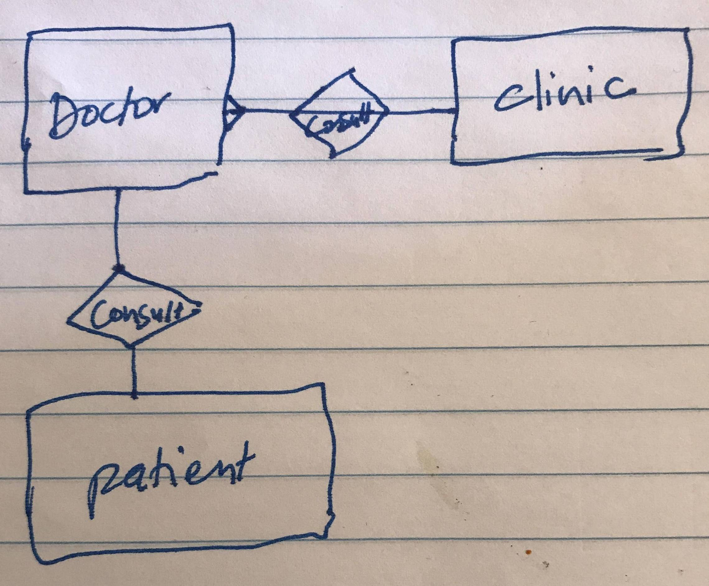 How Can I Draw An Entity-Relationship Diagram For A Medical in A Simple Er Diagram