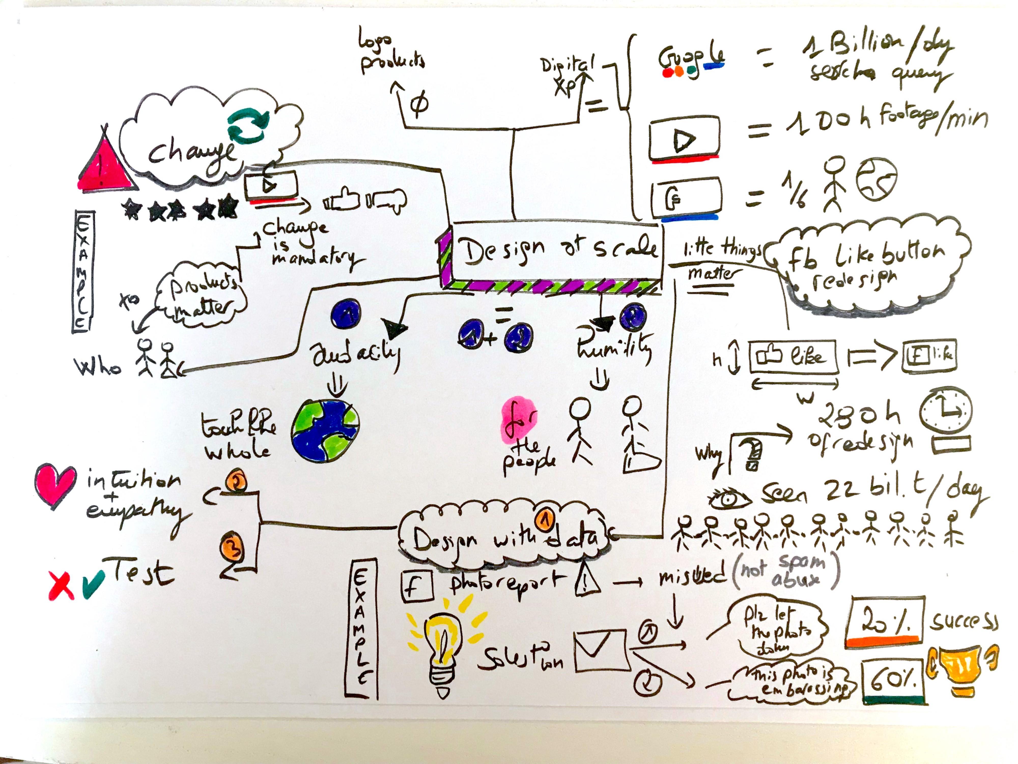 How Giant Websites Design For You - Fzm - Medium intended for Er Diagram For Kindergarten