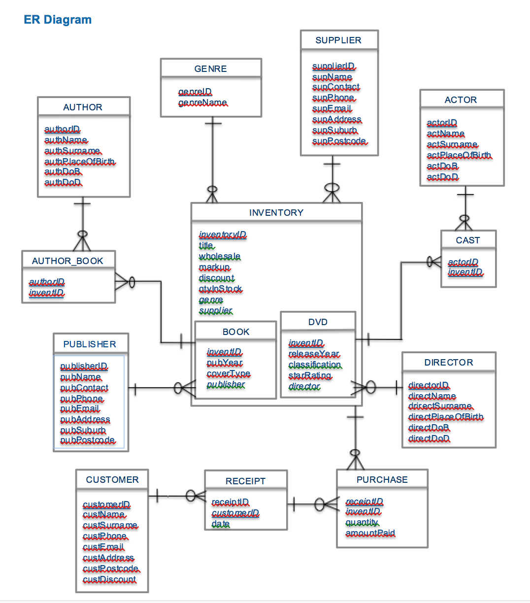 How Many Tables Will The Relational Schema Have For This Er in Er Diagram Multiple Primary Key