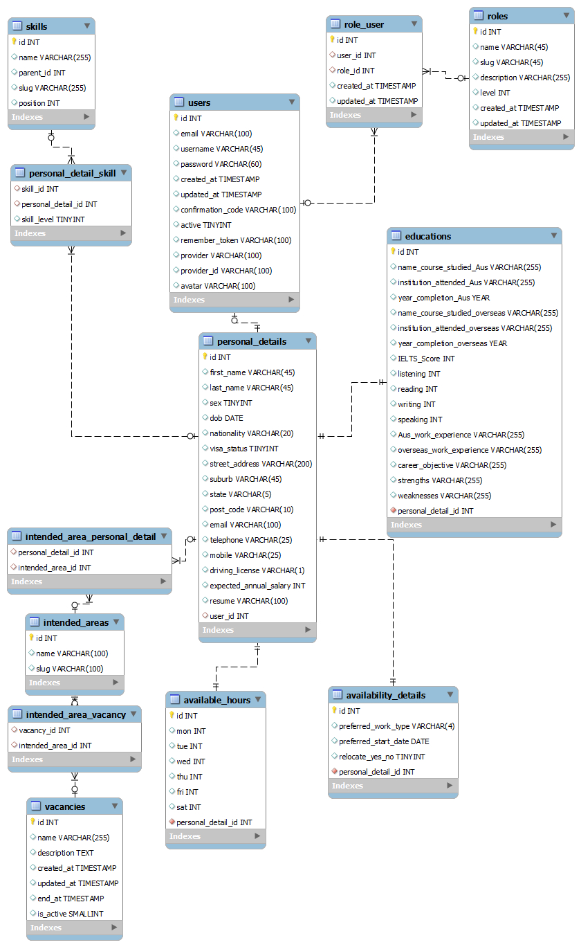 How Should I Design The Database Of A Job Search Site pertaining to Er Diagram For Job Portal Website Project