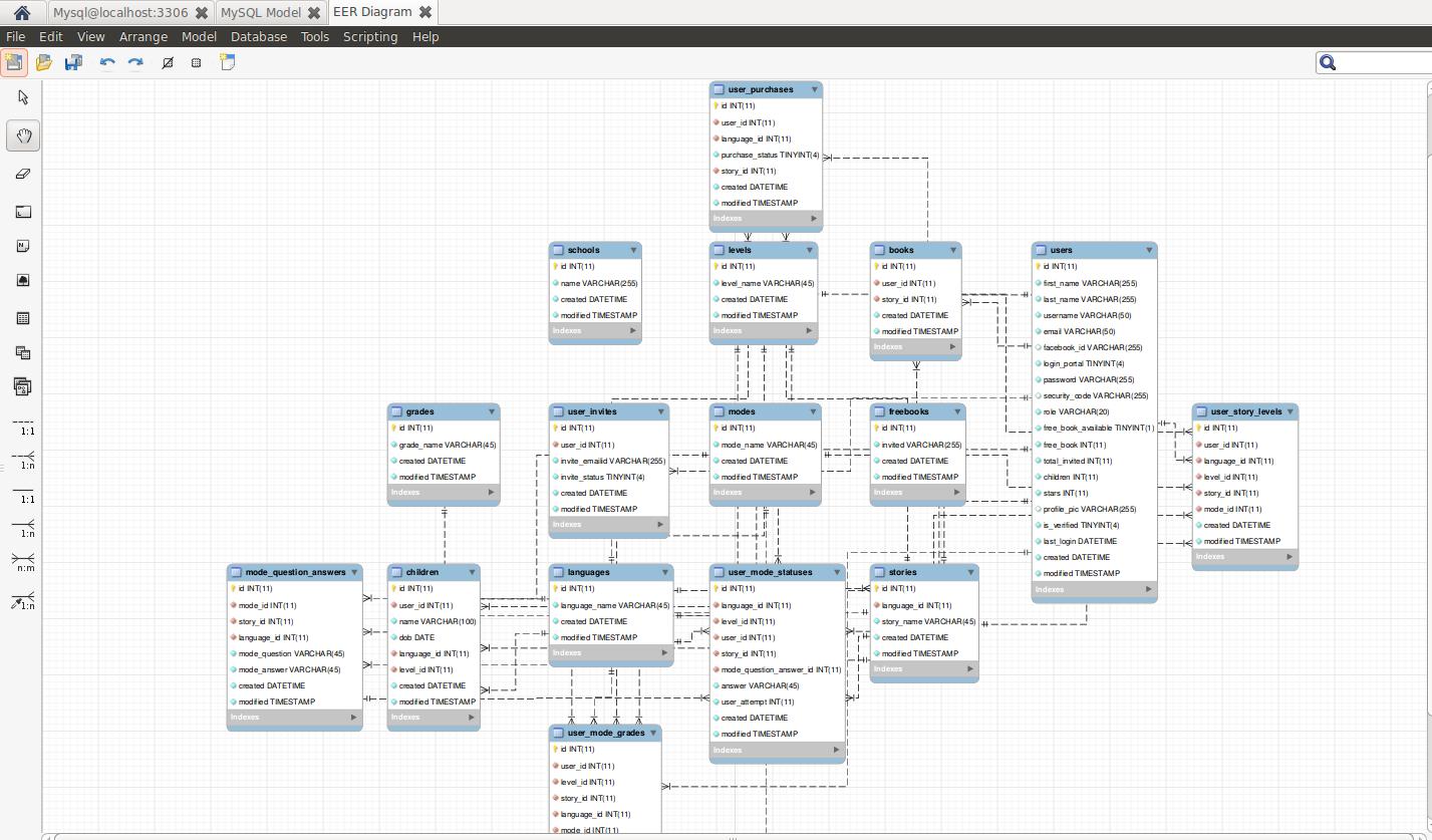 How To Autogenerate Er Diagrams Of Database From Mysql? inside Er Diagram Ubuntu
