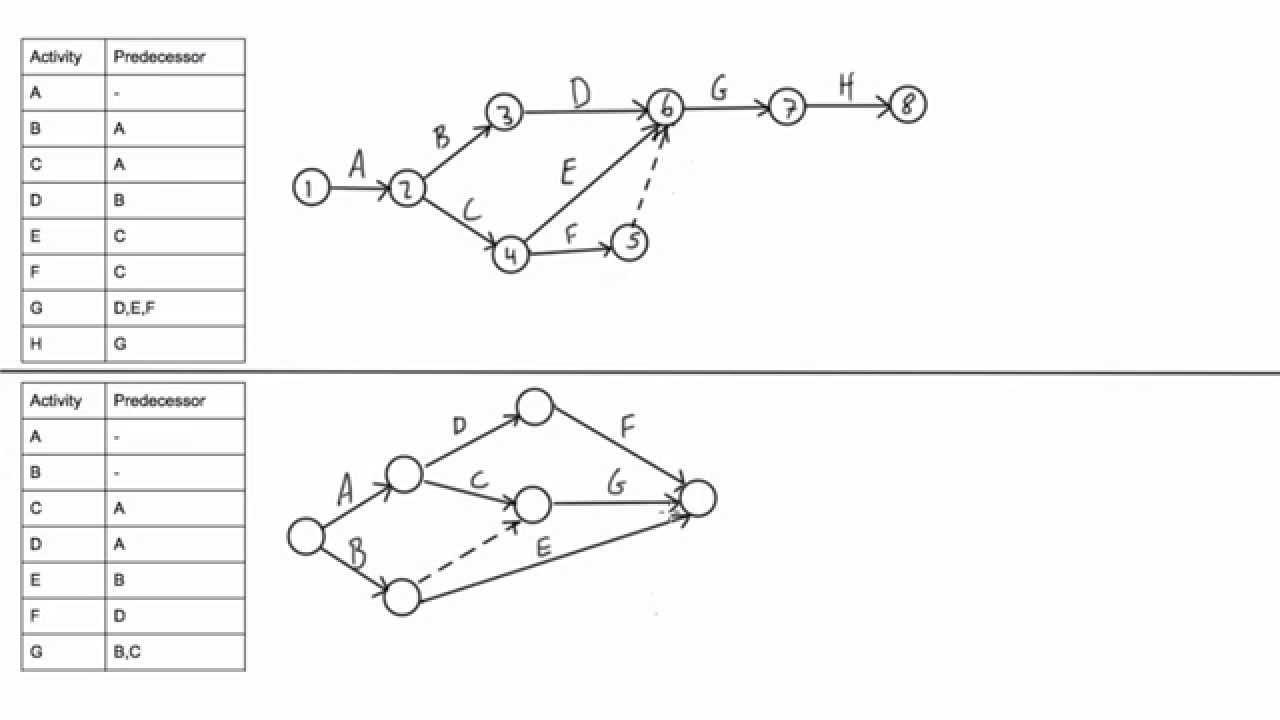 How To Draw A Cpm Network Diagram inside E Diagram