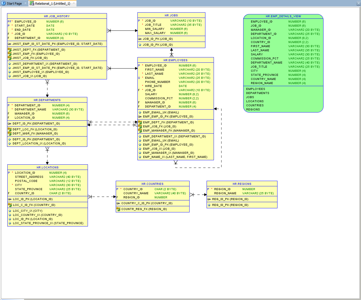 How To Generate Database Documentation With Oracle Sql with regard to Er Diagram In Sql Developer 1.5.5