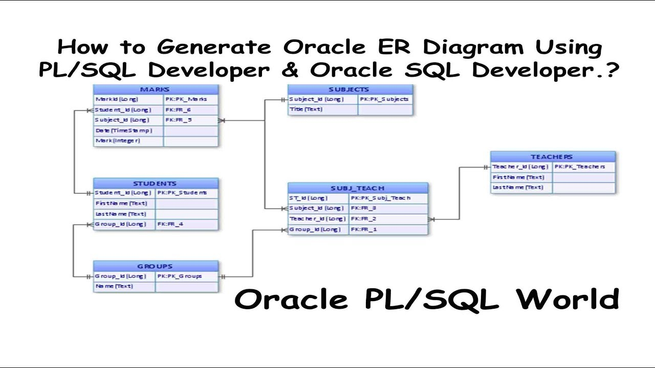 How To Generate Oracle Er Diagrams Using Pl/sql Developer & Oracle Sql  Developer? in Generate Erd From Sql