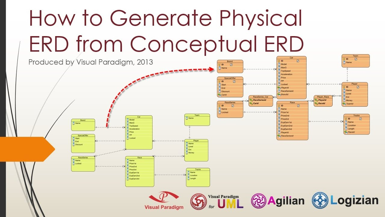 How To Generate Physical Erd From Conceptual Erd within Logical Erd