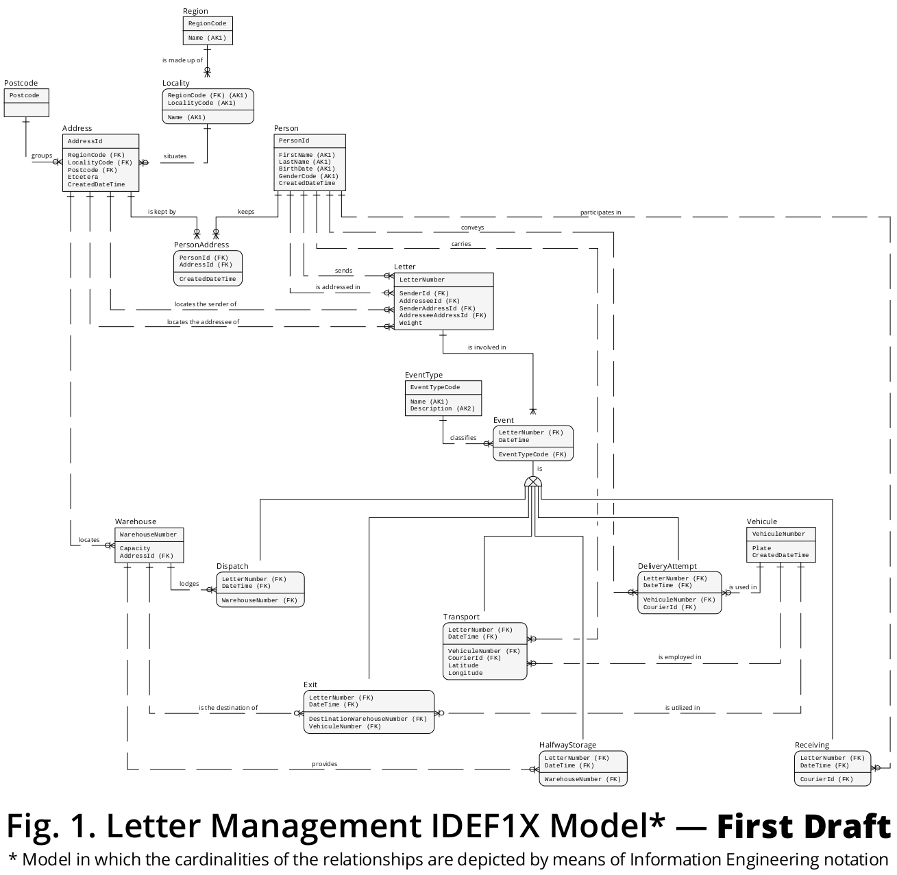 How To Model A Letter Transportation Business Context In A intended for Er Diagram Subtype