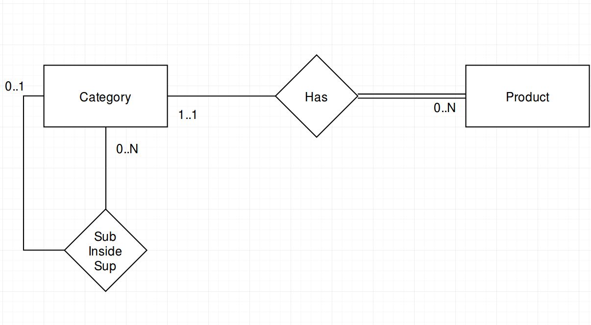 How To Recreate An Hierarchy In Er Diagram? - Stack Overflow within Er Diagram Inheritance
