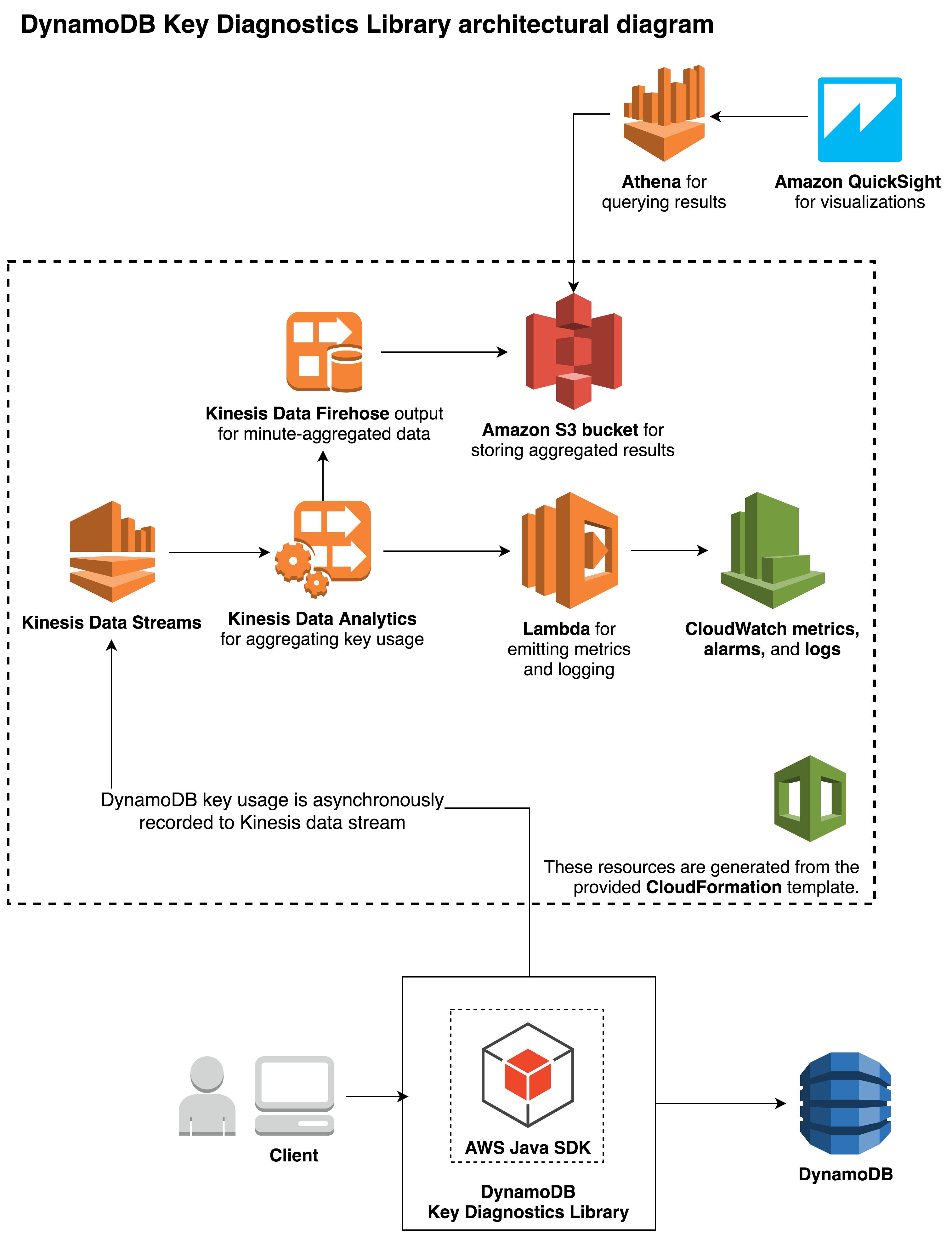 How To Use The New Amazon Dynamodb Key Diagnostics Library with Key Diagram