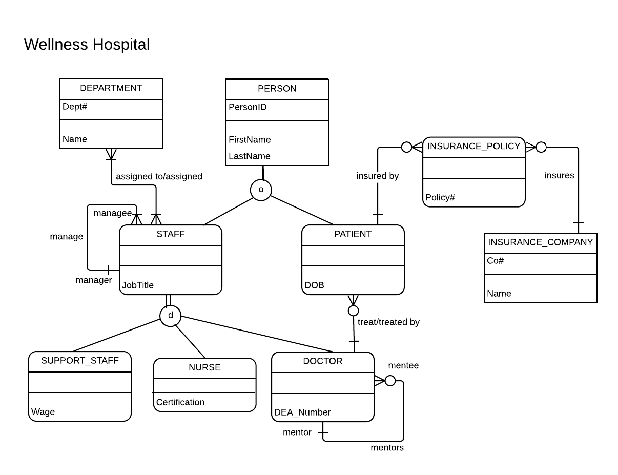 Identifying Strong And Weak Entities In A Is-A Relationship for Er Diagram Subtype