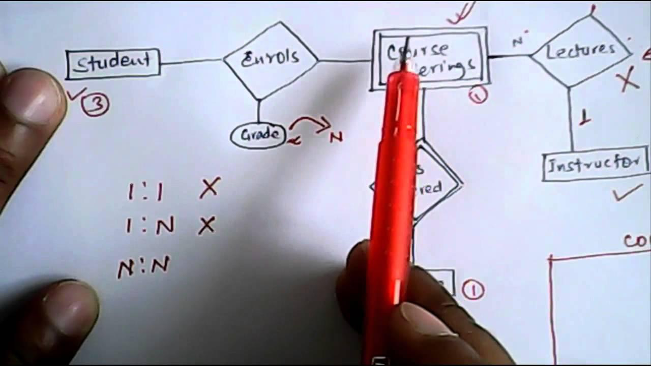 Illustration On Er Model To Relational Tables- 1 | Database Management  System within Er Diagram Ques10