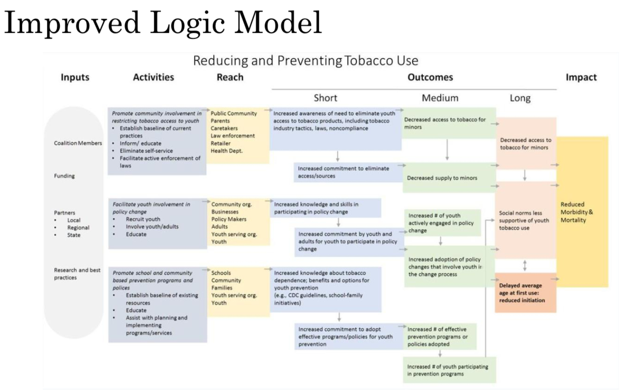 Improved Logic Model - Evalnetwork in Logic Model