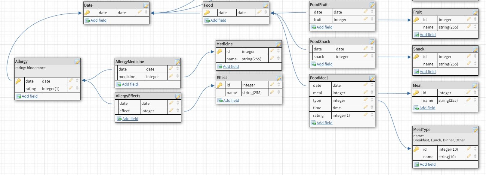 Improving Database Structure In One To Many Relations for Database Diagram One To Many