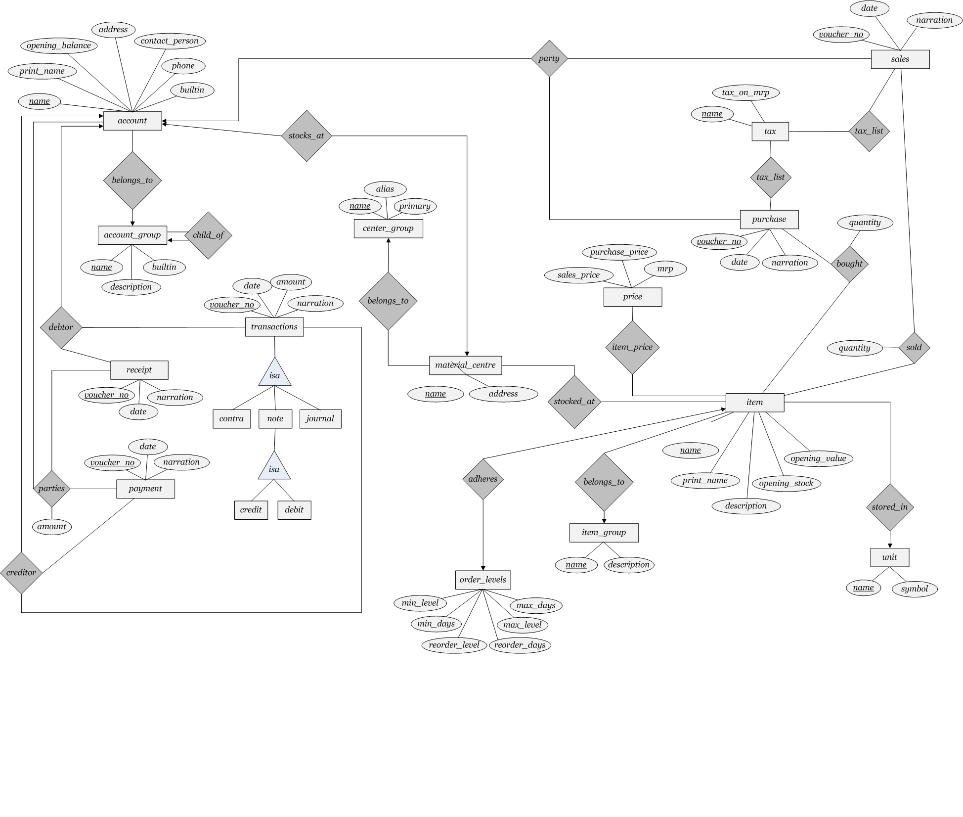 In Er Diagram ,is It Possible That Primary Key Is Not throughout Entity Relationship Diagram Key