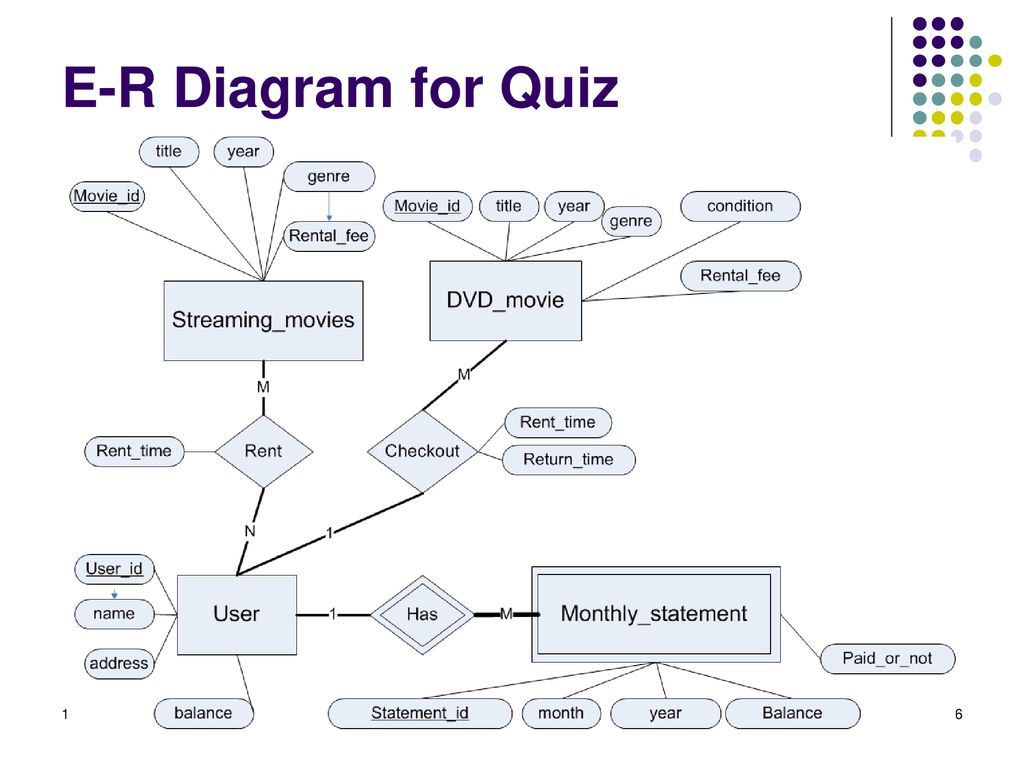 Instructor: Zhe He Department Of Computer Science - Ppt Download for Er Diagram Quiz