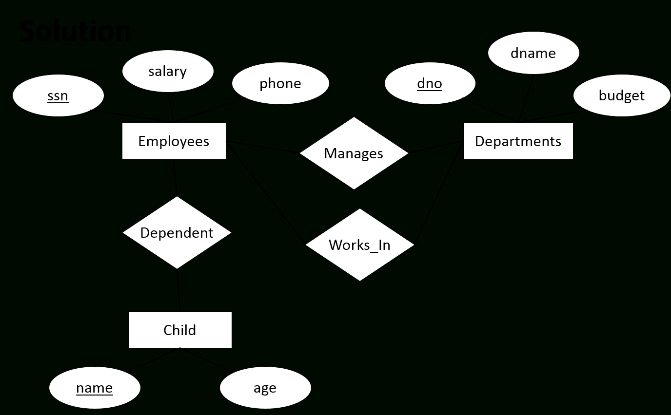 Introduction To Database Design for Er Diagram Left Join