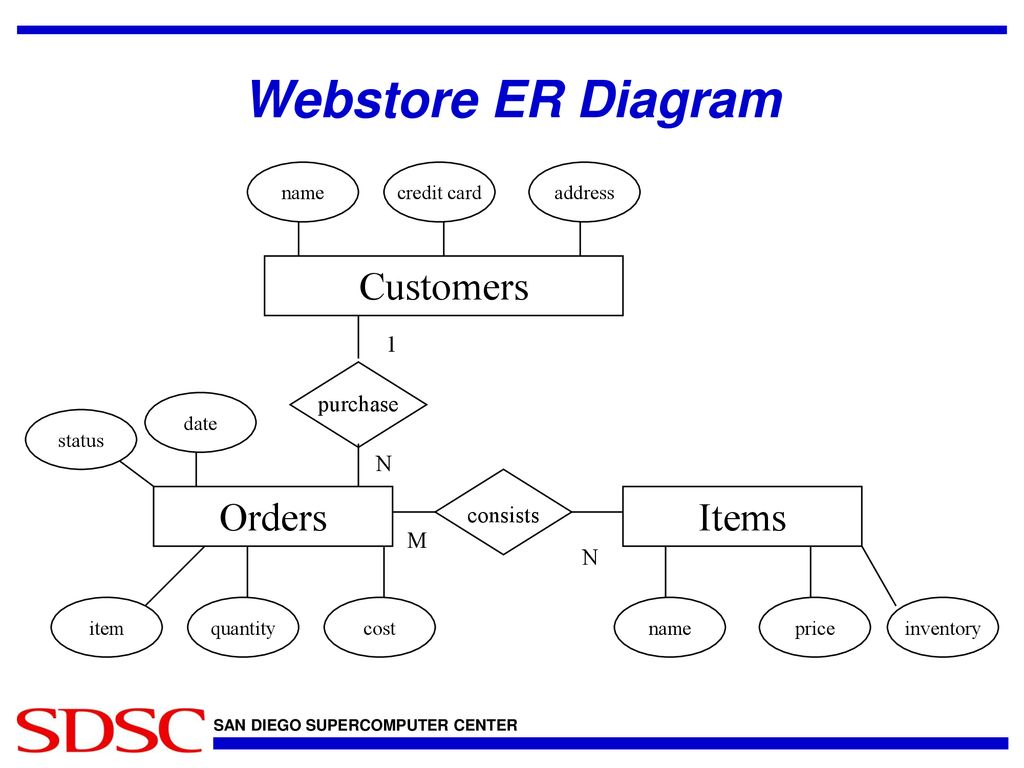 Introduction To Database Design - Ppt Download with Er Diagram 1 M N