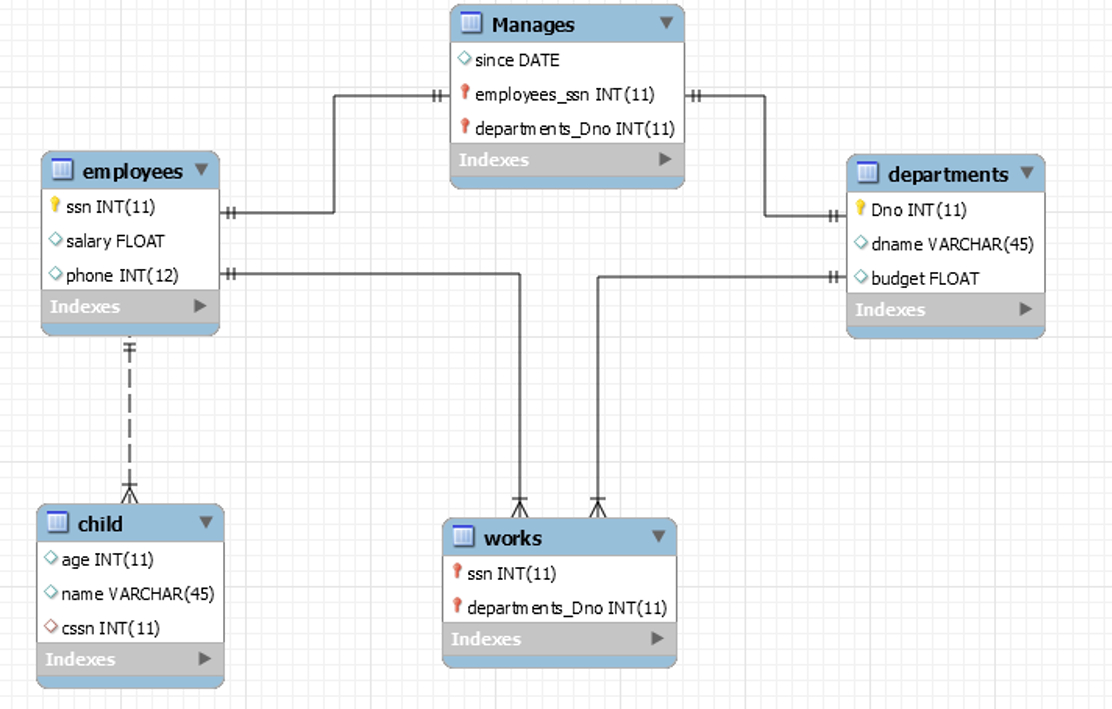 Introduction To Database Design with Er Diagram Left Join