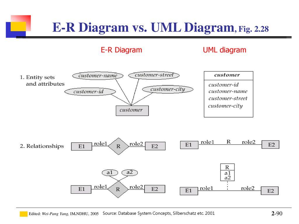 Introduction To Database - Ppt Download in Er Diagram Vs Er Model