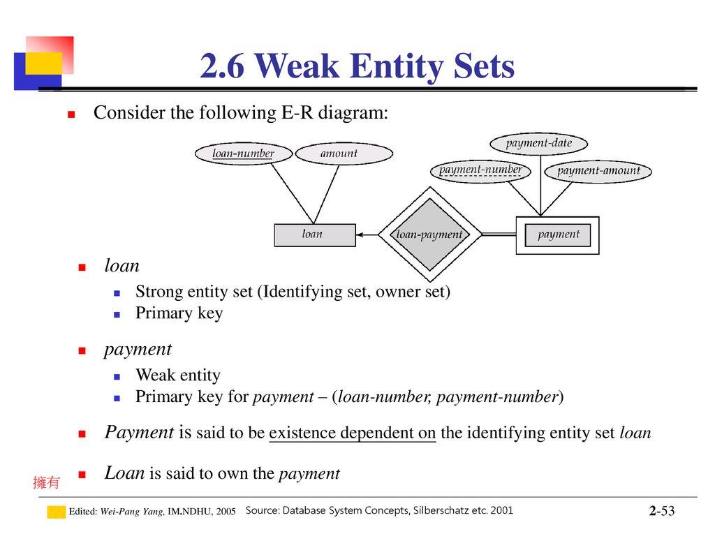 Introduction To Database - Ppt Download in Er Diagram Weak Key