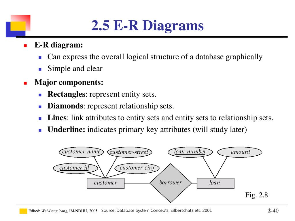 Introduction To Database - Ppt Download inside Components Of A Er Diagram