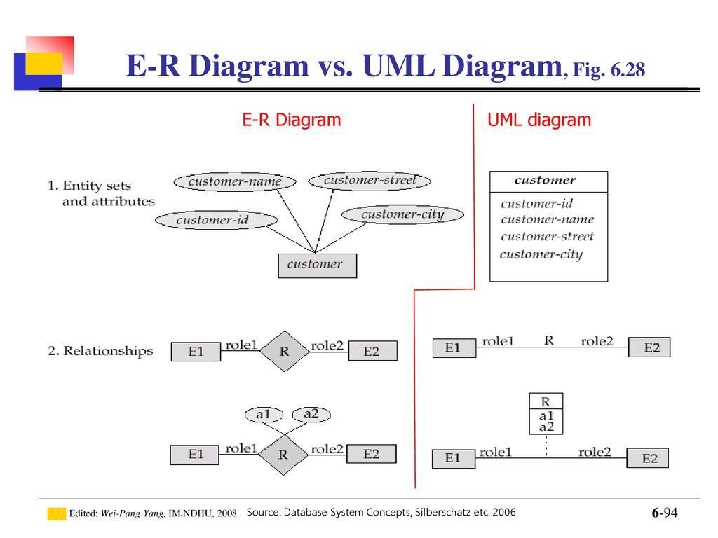 Introduction To Database - Ppt Download inside Er Diagram Vs Uml