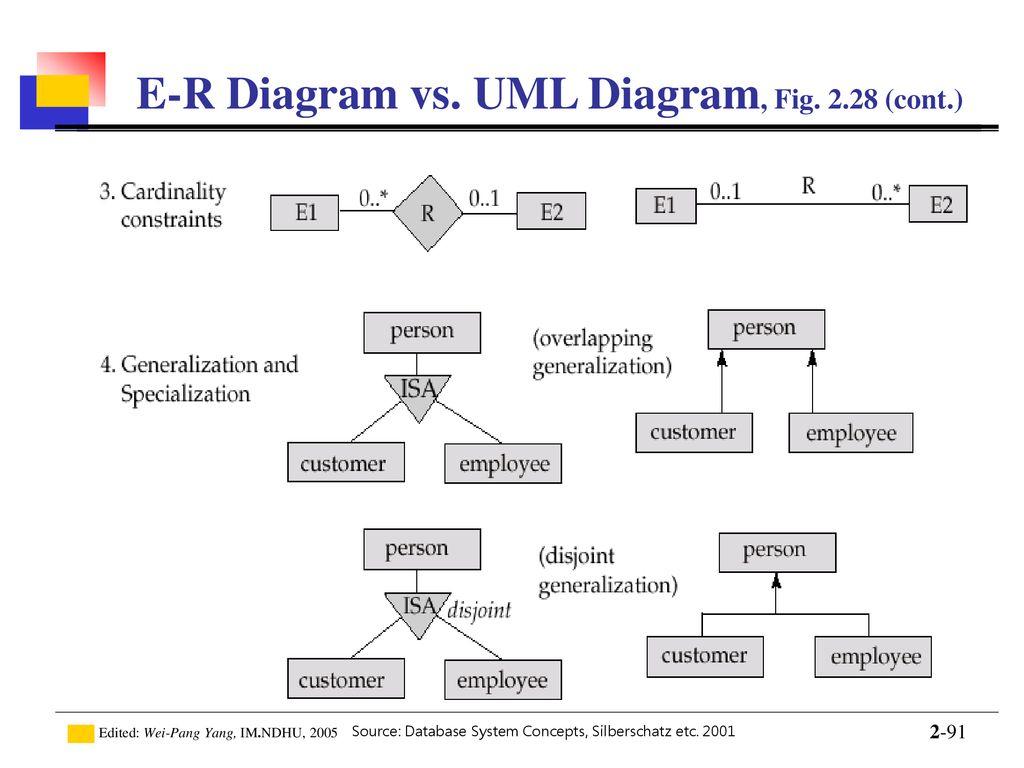 Introduction To Database - Ppt Download throughout Er Diagram Vs Uml