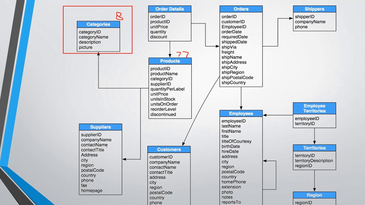 Introduction To Northwind Database Structure intended for Er Diagram In Access 2007
