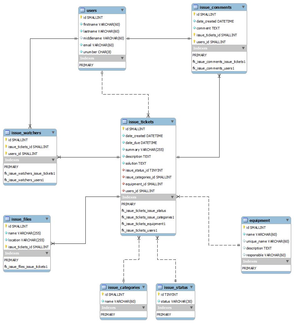 Is My Er Diagram Correct? Why Use Relationships? - Database inside Er Diagram Mysql