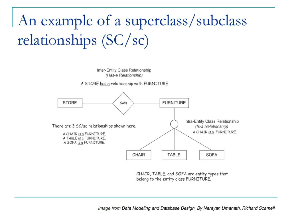 Is6145 Database Analysis And Design Lecture 5: Enhanced throughout Er Diagram Superclass Subclass