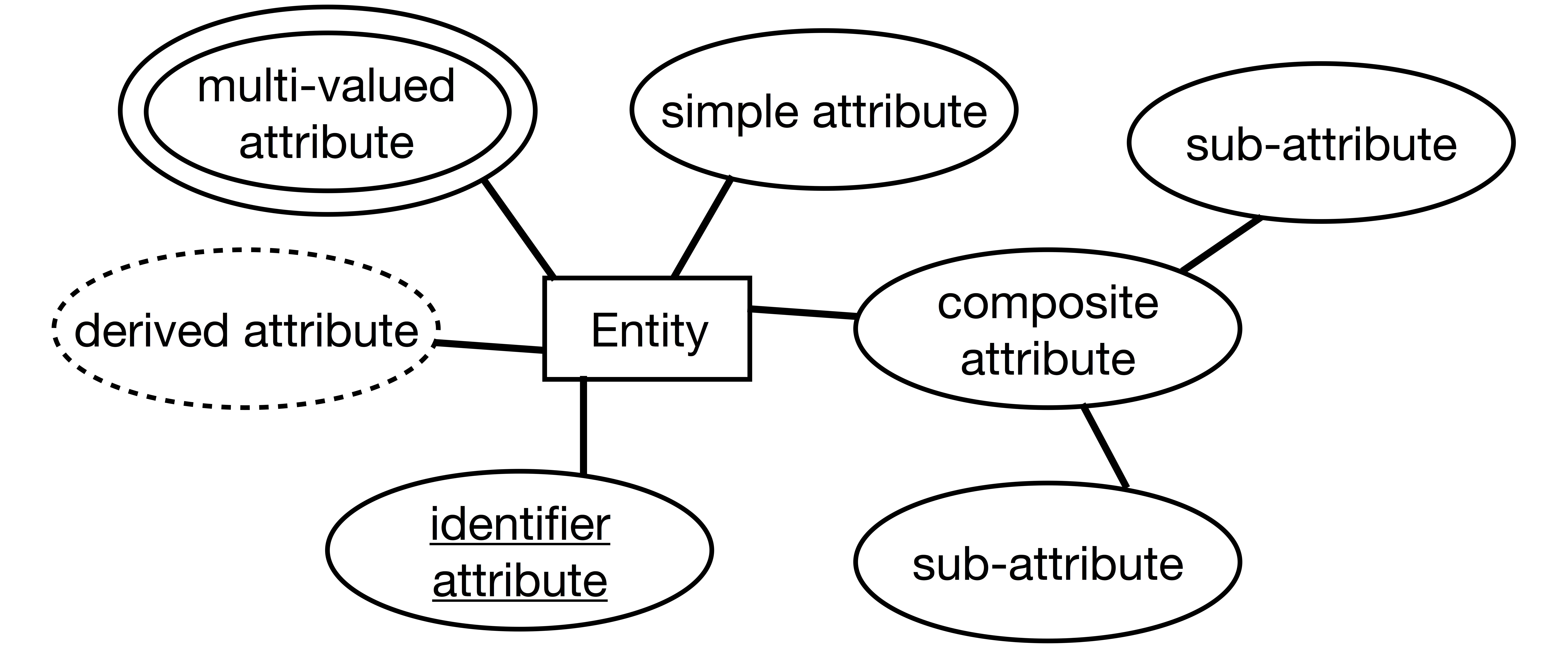 Iste-608 Study Guide, Part 2 · Briennakh throughout Er Diagram Entity Vs Attribute