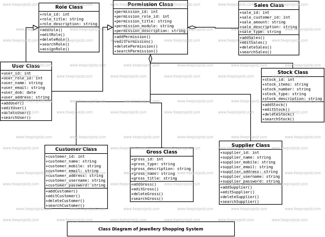 Jwellary Shoping System Class Diagram | Freeprojectz within Er Diagram Jewellery Shop