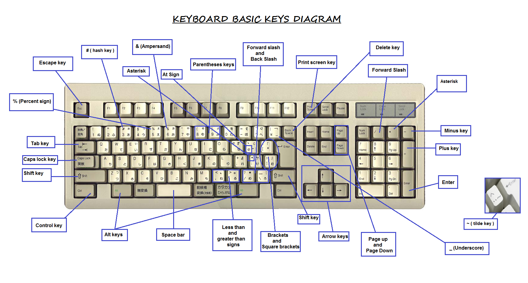 Keyboard Diagram And Key Definitions. | Avilchezj throughout Key Diagram