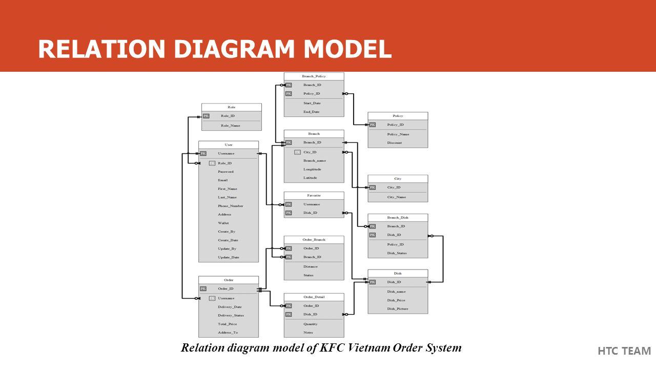 Kfc Vietnam Order System - Ppt Video Online Download intended for Er Diagram Kfc