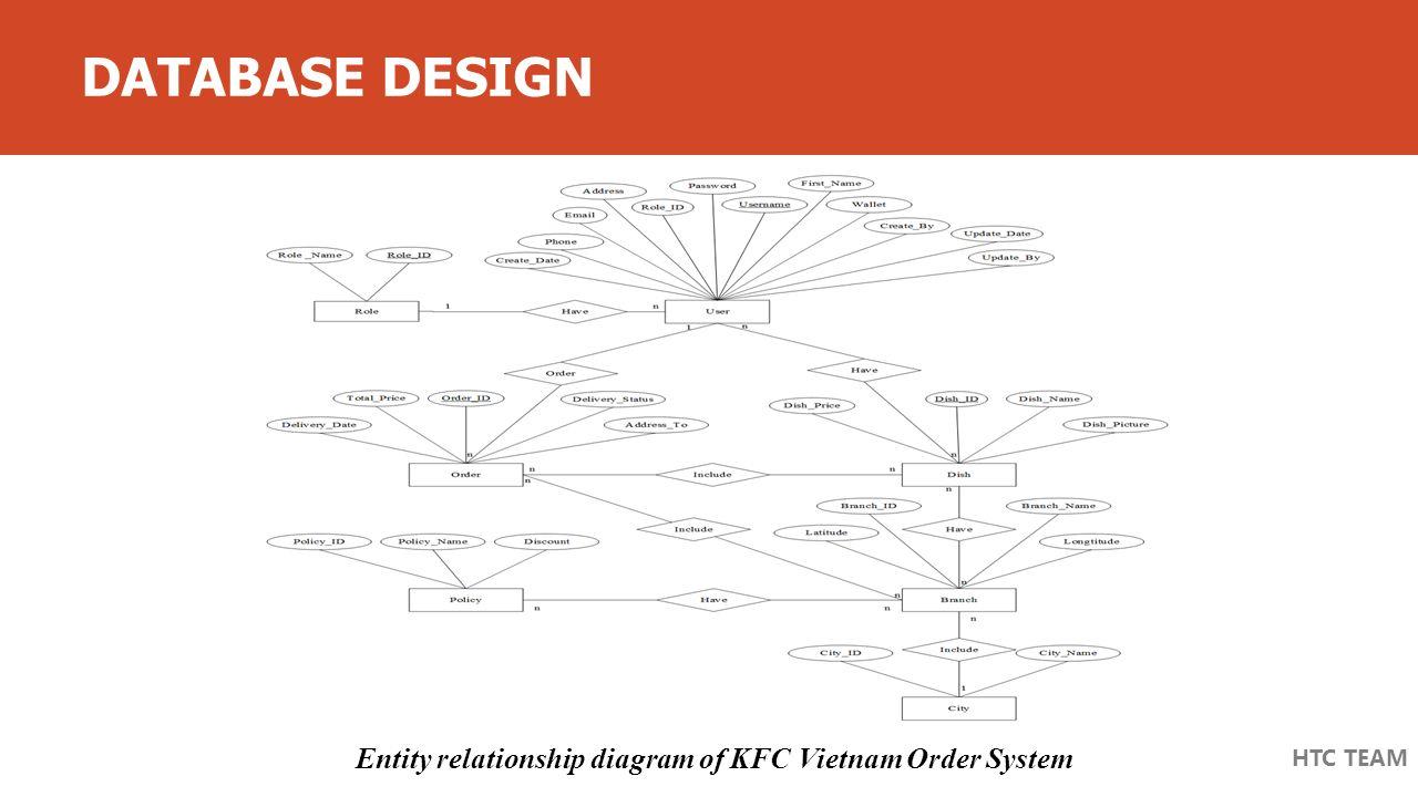 Kfc Vietnam Order System - Ppt Video Online Download regarding Er Diagram Kfc