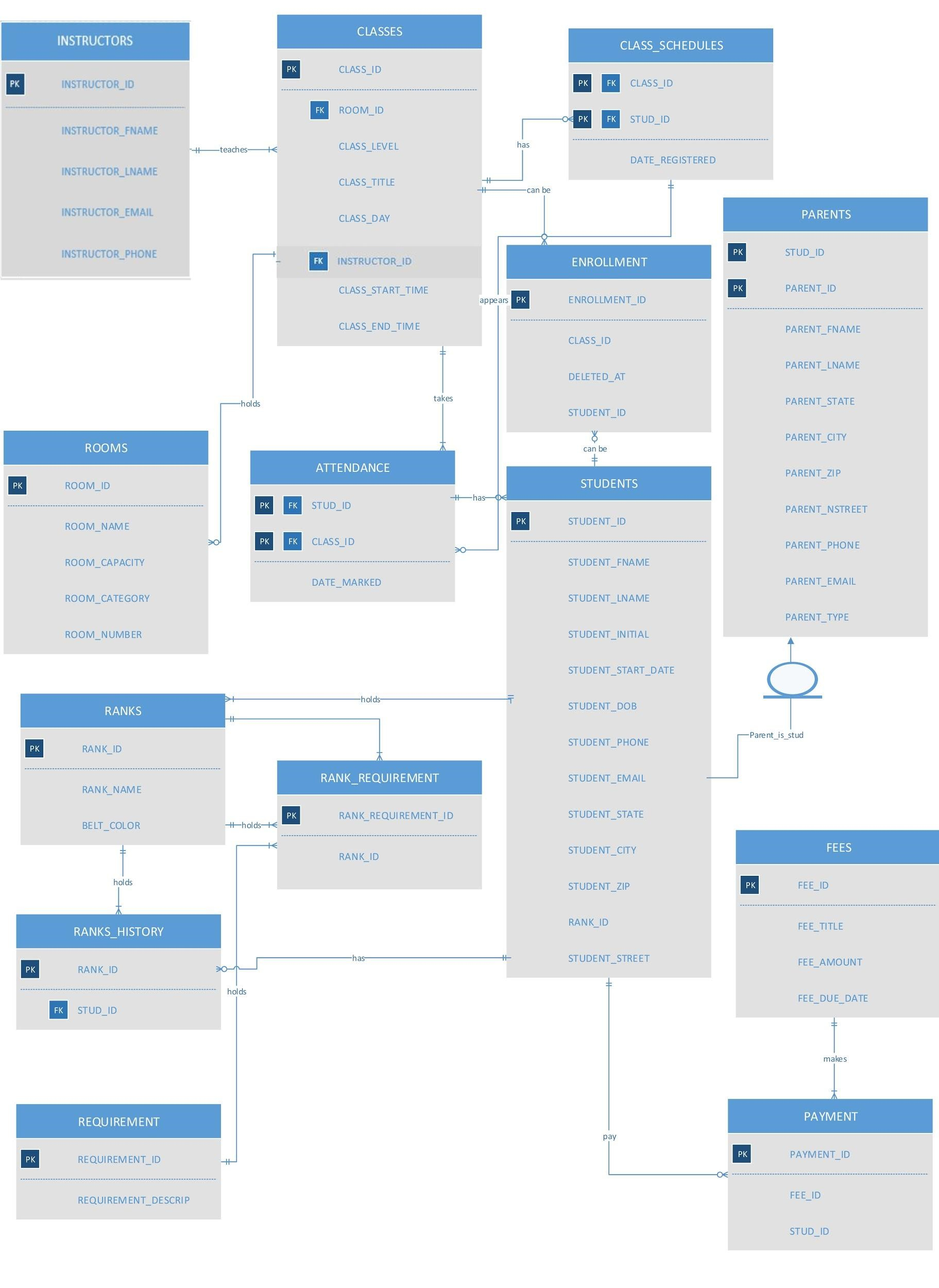 Kungfu Karate Club — User Experience Design Portfolio Of with regard to Er Diagram Kfc