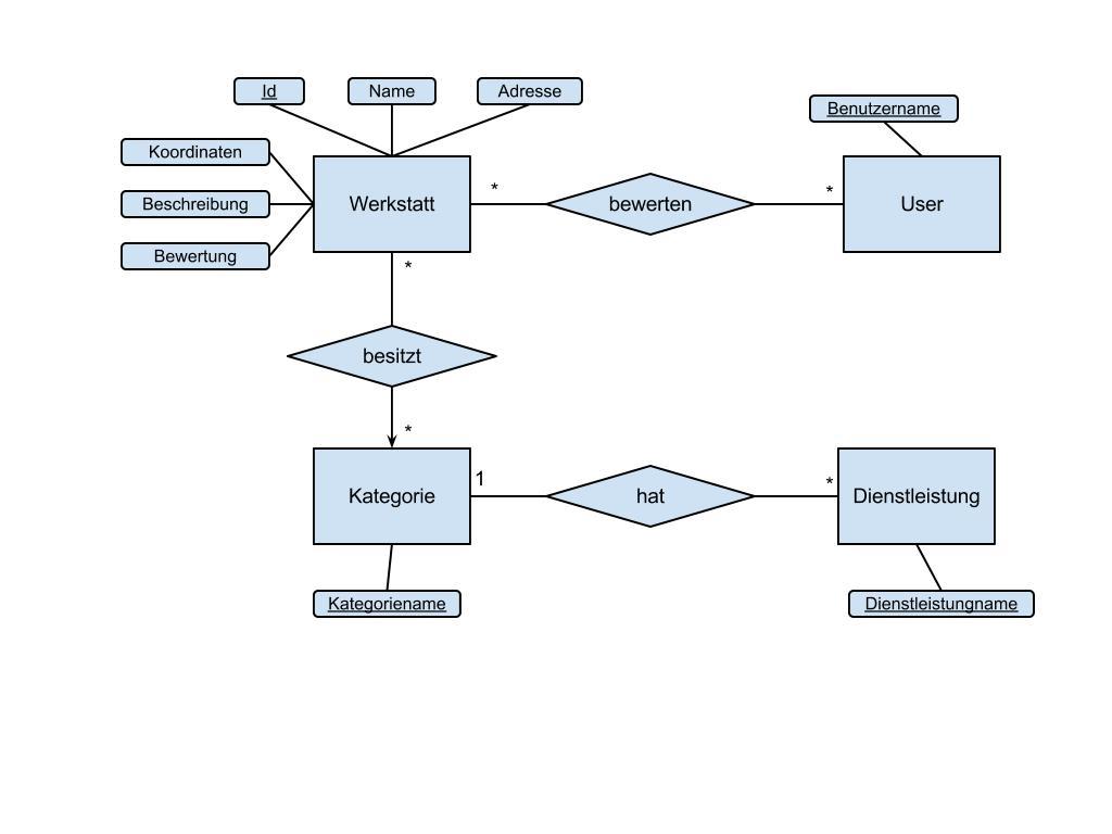Laravel And Entity-Relationship Model - How Far Should I Go for Er Diagram Normalization Normal Forms