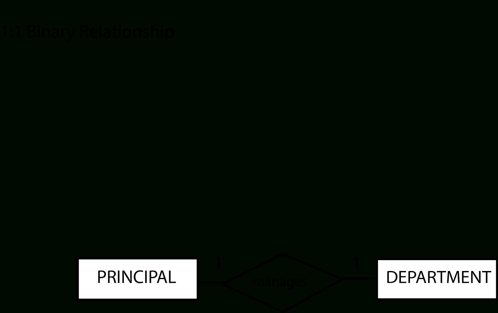 Learning Journal : Week 5: Entity Relationship Diagram (Er within Er Diagram 1 M N
