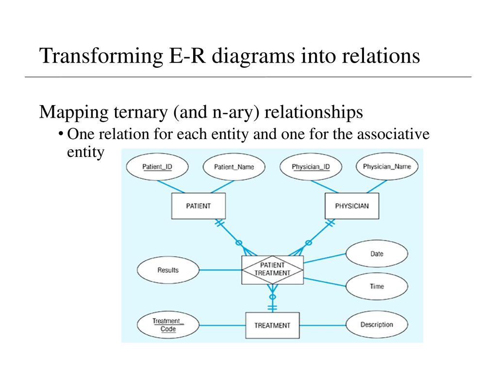 Lecture 5 Supplement – Er Model & Mapping To Relational in N-Ary Er Diagram