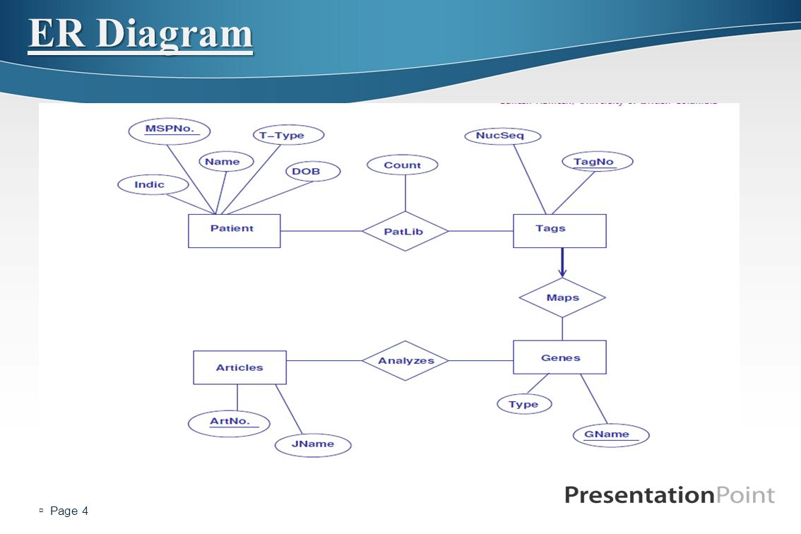 Lecture 7 Of Advanced Databases - Ppt Video Online Download for Er Diagram Unique